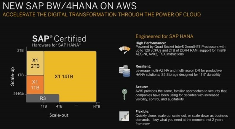 SAP BW4HANA_on_AWS