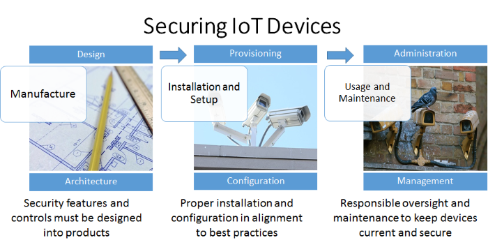 Securing IoT Devices
