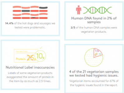 Results of Clear Labs Hot Dog Report