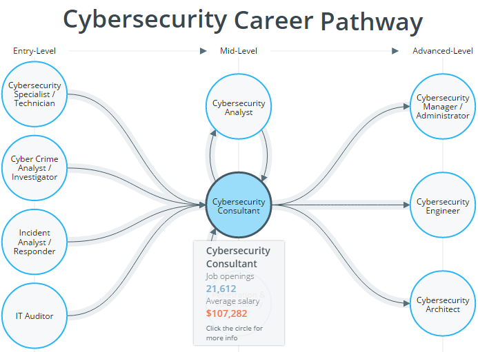 Cybersecurity career pathway chart. CyberSeek2