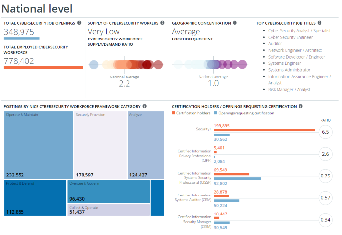 Cybersecurity comparative analysis chart for security certification expectations. CyberSeek3