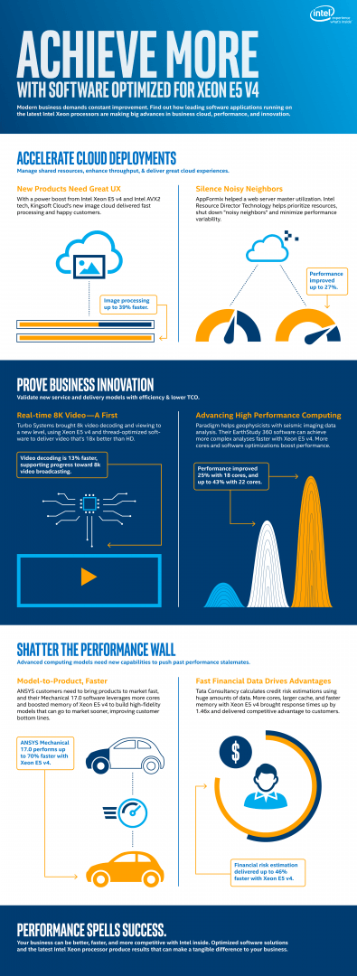 infographic achieve more with software optimized for xeon E5 processors