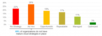 69% of organizations don't have mature cloud strategies in place