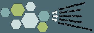 Deep learning training models