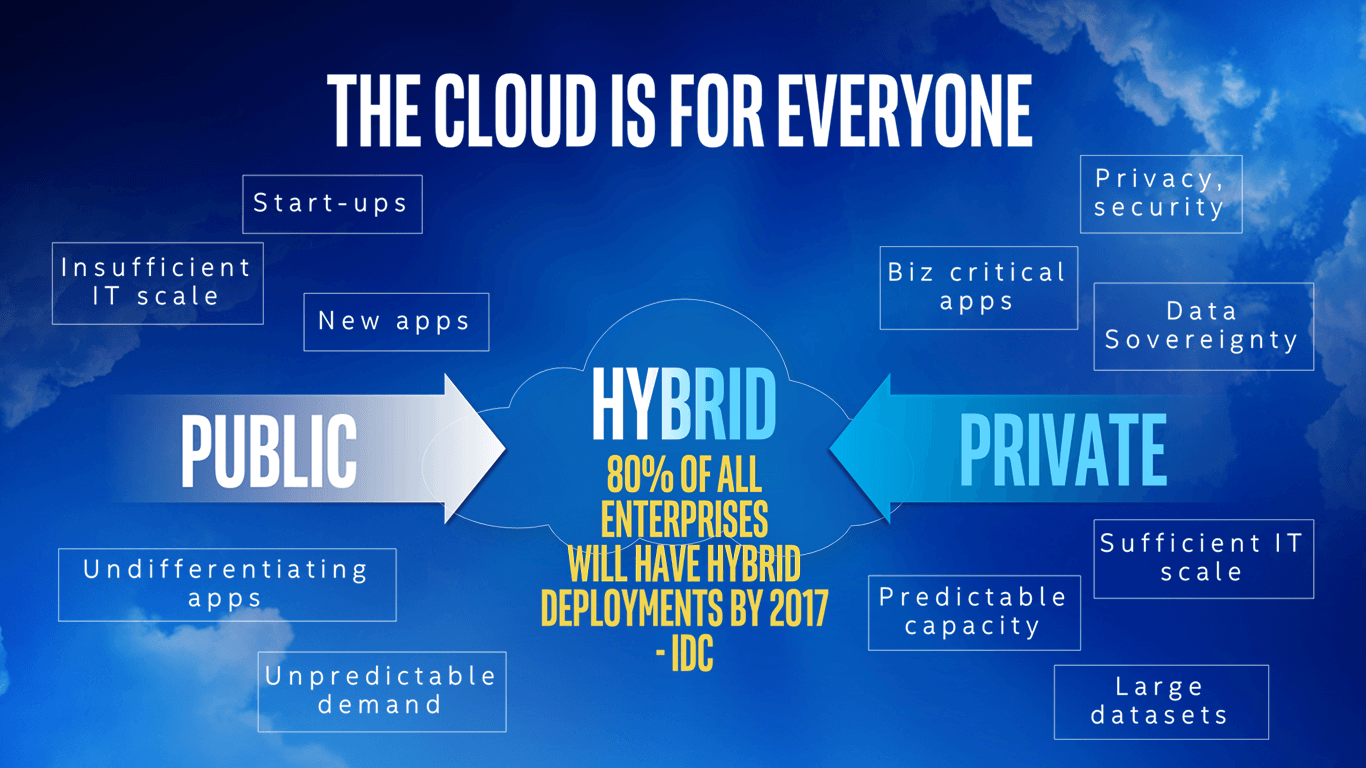 hyrid-cloud-diagram
