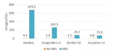 mxnet-benchmarks-on-aws