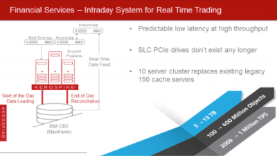 Financial Services - Intraday System for Real-Time Trading. A financial use case with Aerospike Database