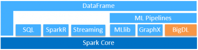 Distributed Deep Learning on Apache Spark and Intel® Xeon processors