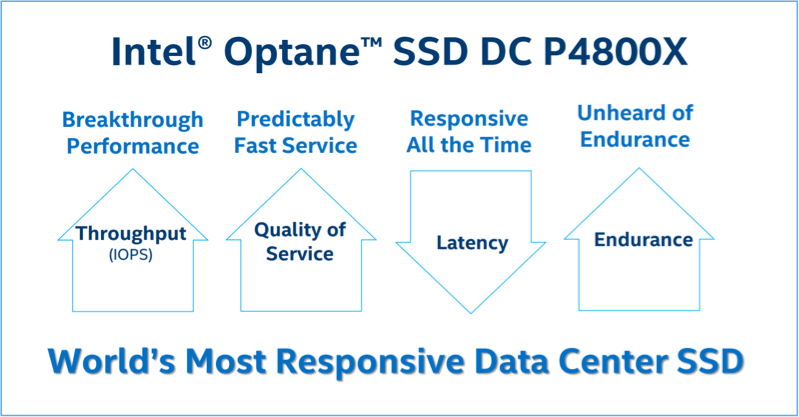 Intel Optane SSD DC P4800X benefits