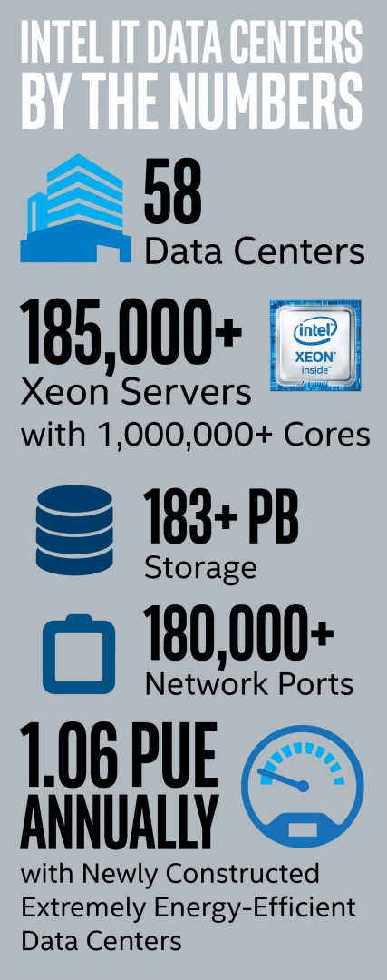 Data Center Design - By the Numbers