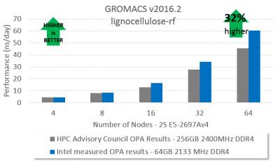 chart of GROMACS v2016.2 lignocellulose-rf