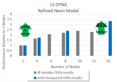 chart of LS-DYNA Refined Neon Model