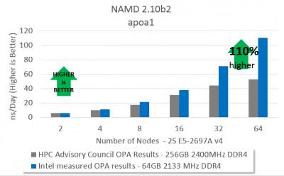 chart of NAMD 2.10b2 apoa1