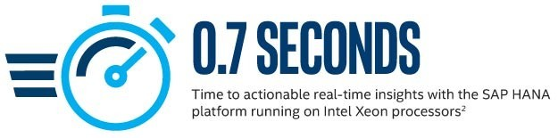 Time to actionable real-time insights with the SAP HANA platform running on Intel Xeon processors