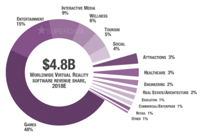 worldwide virtual reality software revenue share model 2018E