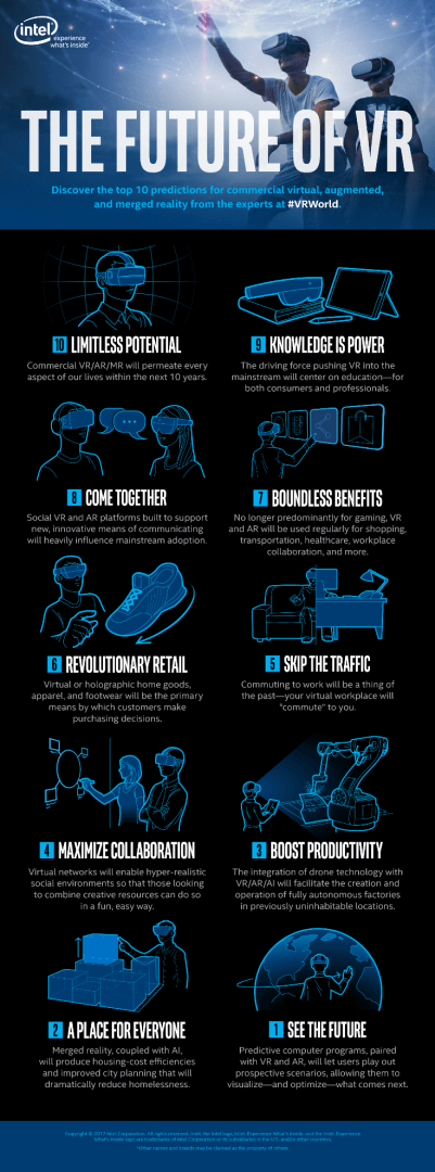 The Future of VR Infographic