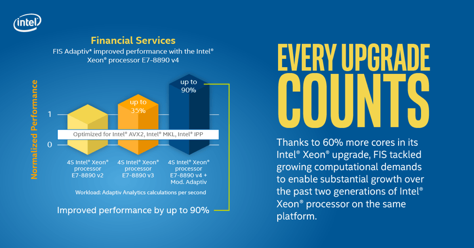 Intel Xeon E7 upgrade handles growing computational demands for Financial Services