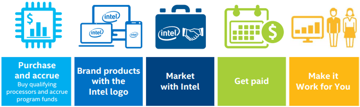Intel Inside Program Brand and Marketing Flow