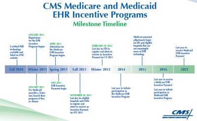 CMS Medicare and Medicaid EHR Incentive Programs milestone timeline