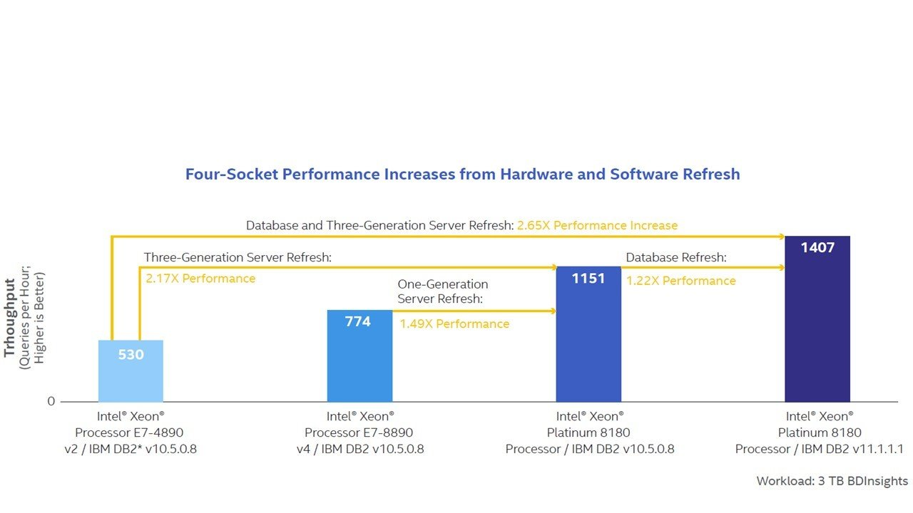 Four-Socket Performance Increases from hardware and software refresh chart