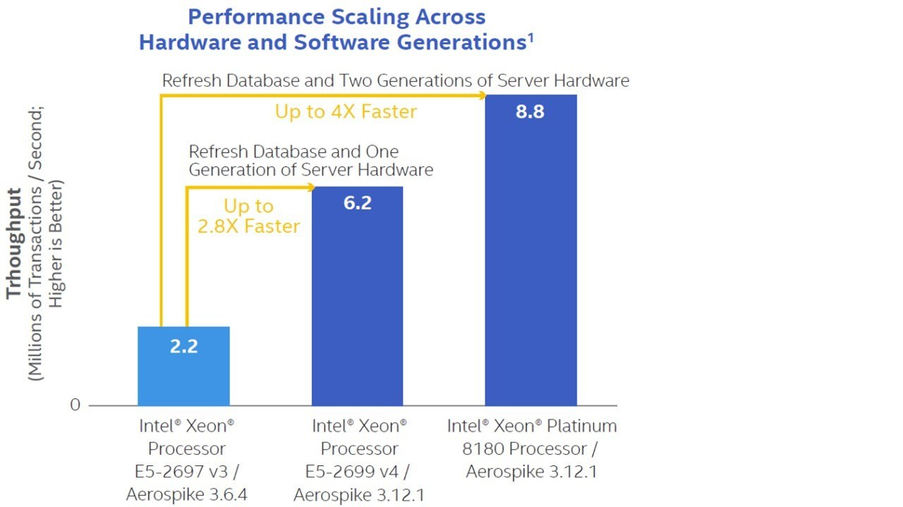 Performance scaling across hardware and software generations graph
