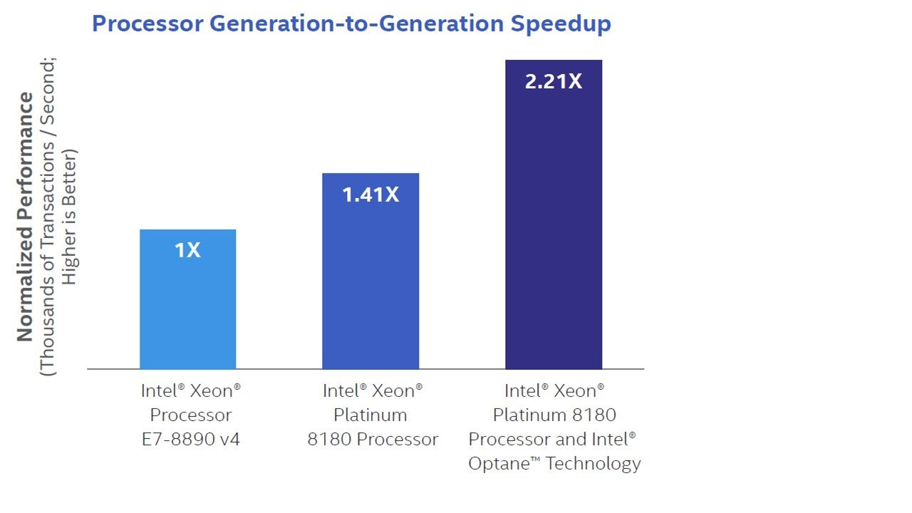 Processor generation-to-generation speedup graph