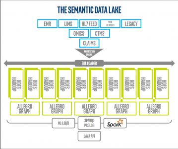 The semantic data lake