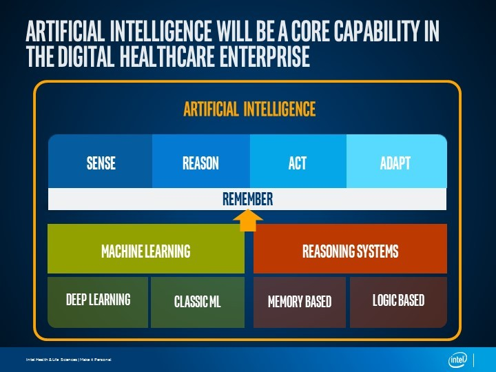 Artificial Intelligence will be a core capability in the digital healthcare enterprise.