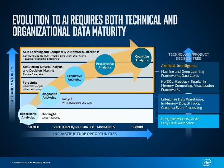 Evolution to AI Requires both technical and organizational data maturity