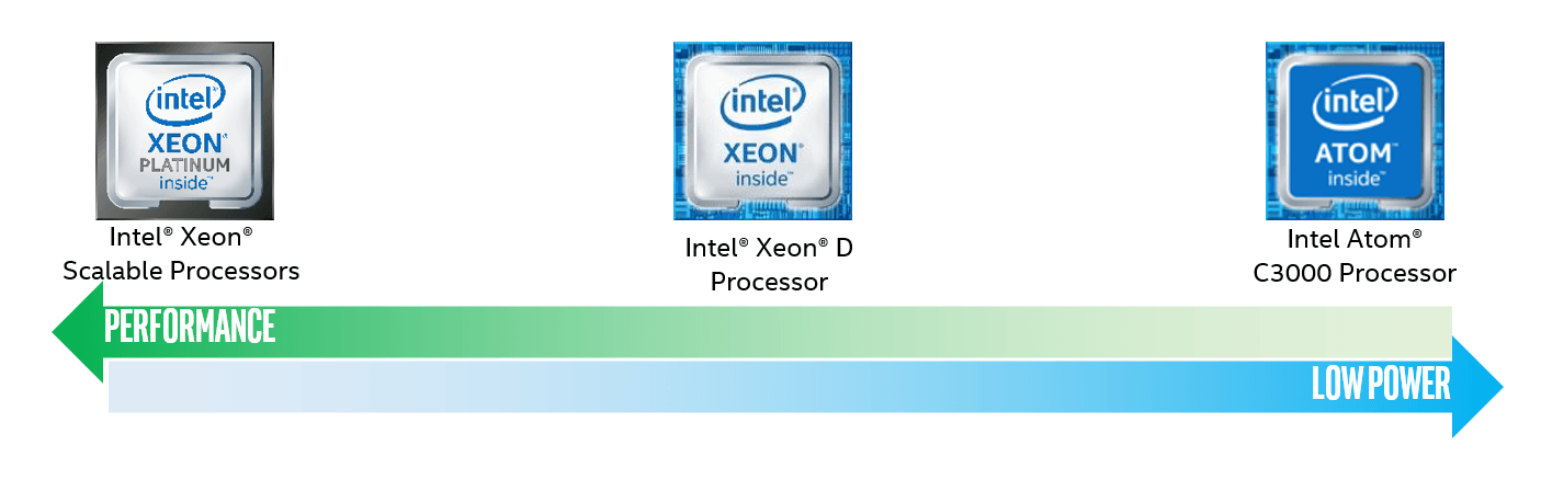 Intel Xeon Scalable Processor Performance Range