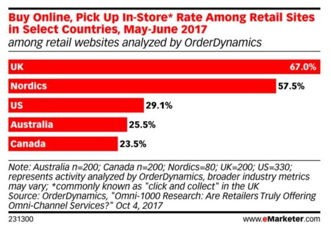 buy online pick up in store shopper rate among retail sites by country - June 2017