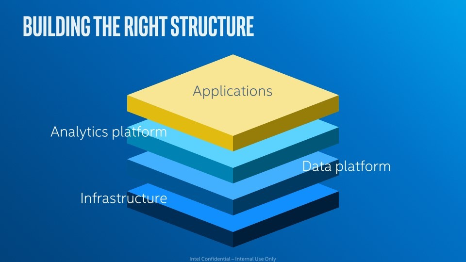 Building the right structure - applications, analytics, infrastructure and data platforms