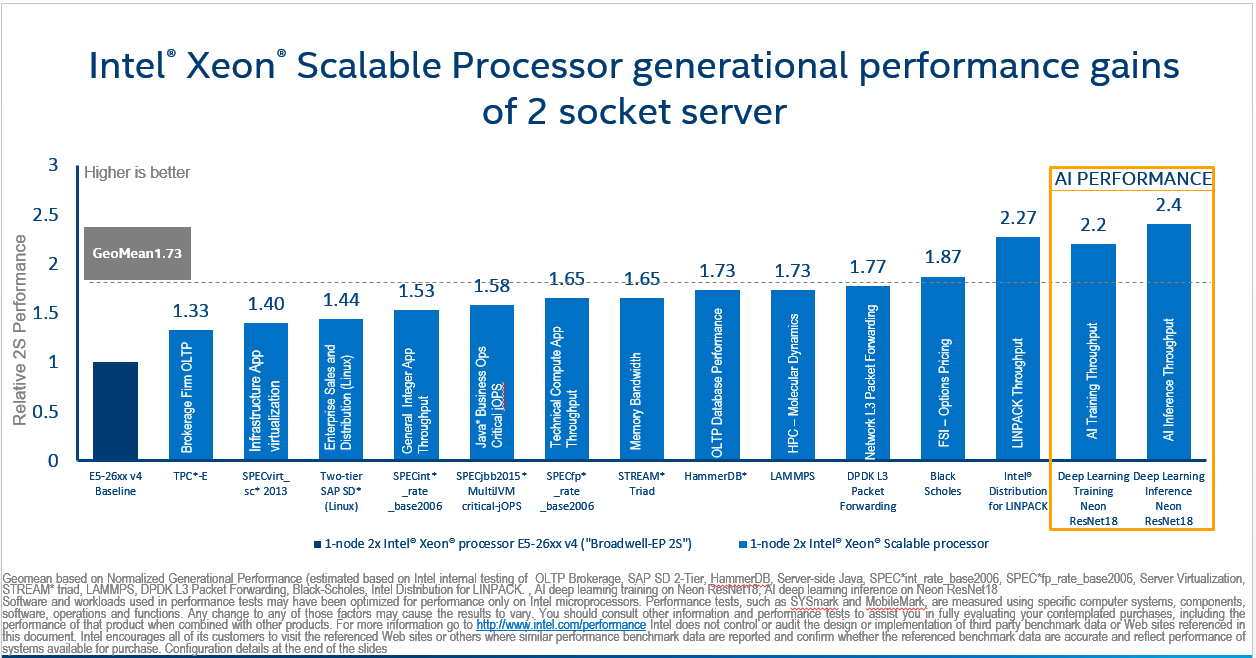 Intel® Xeon® Scalable Processor average performance gains and AI performance gains vs. previous generation