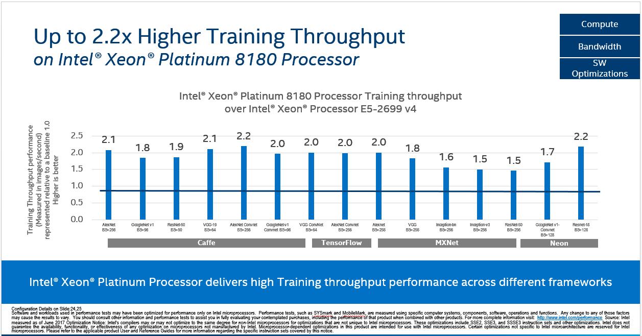 Unlocking Data Insights with the Powerful Intel Xeon
