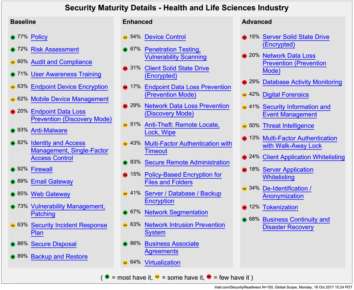 Cyber Security Maturity Details - Health & Life Sciences Industry