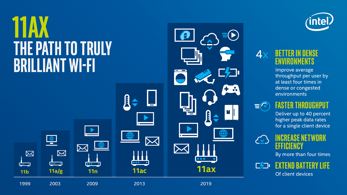 Wi-Fi Evolution - 802.11ax the path to truly brilliant Wi-Fi