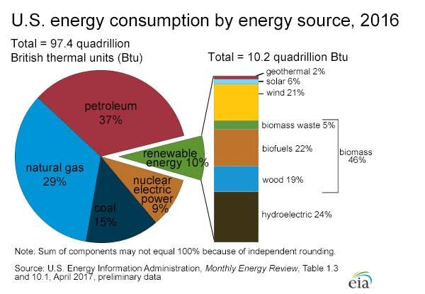 Renewables - U.S. energy consumption by energy source, 2016