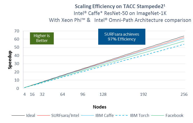 Scaling Efficiency on TACC Stampede2 with Xeon Phi and Intel OPA graph