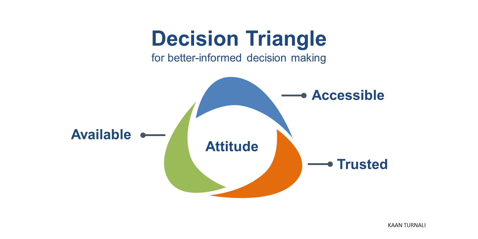 Decision Triangle for better-informed decision making. Source: Kaan Turnali