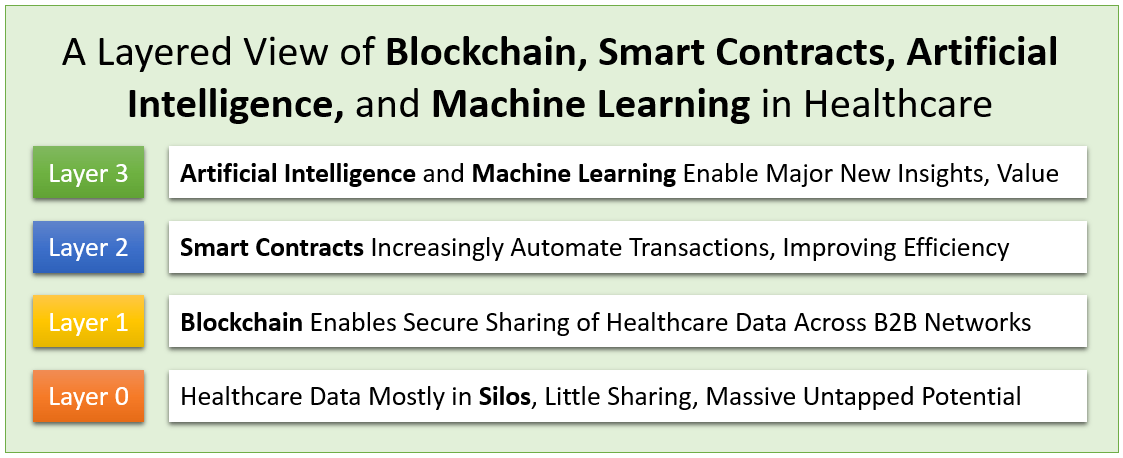 A 4 layered view of blockchain, smart contracts, artificial intelligence and machine learning in Healthcare