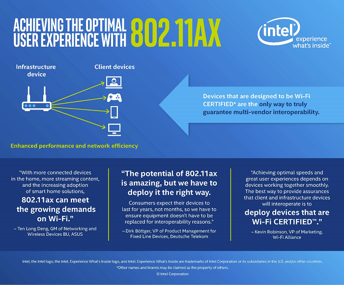 Intel has announced 802.11ax chipsets for faster Wi-Fi