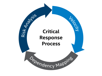 Avoiding critical security vulnerabilities through the Critical Response Process