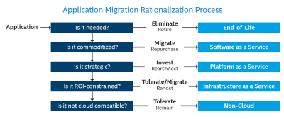 Application Migration Rationalization Process