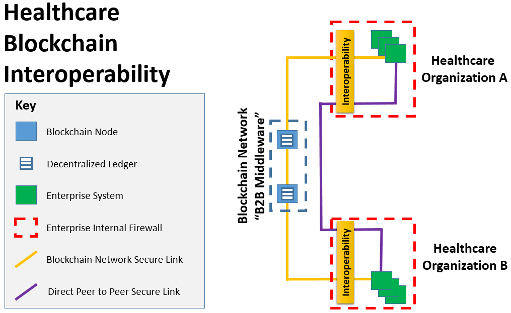 "Healthcare Blockchain Interoperability. Blockchain Network ""B2B Middleware"" example."
