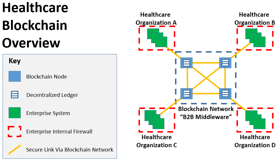 "Example of Healthcare Blockchain overview serving as ""B2B Middleware"" between four healthcare organizations."