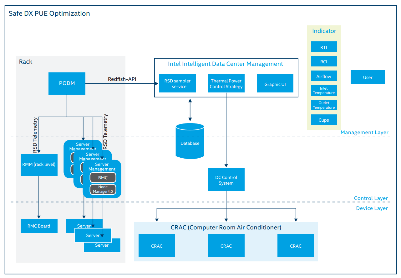 The SafeDX energy efficiency architecture shown above employs temperature sensing at the device level, Intel RSD software components and APIs at the control level to access and relay the sensor data, and IDCM software at the management layer.