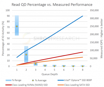 Performance by queue depth. (source: Shrout Research)