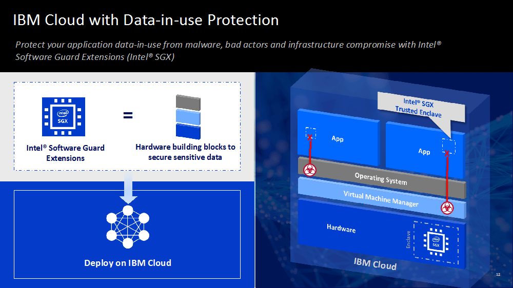IBM Cloud's Early Access Preview for protection of data-in-use, powered by the Fortanix Runtime Encryption Platform and Intel SGX, transparently secures containerized applications without modification and helps protect sensitive data.