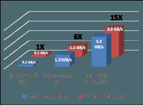 Storage performance
