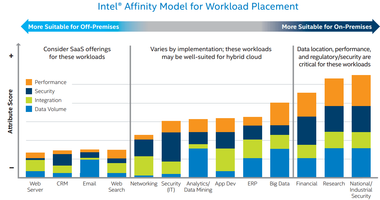 Intel® Affinity Model demonstrates why some functions like web hosting, email, and CRM are widely seen as suitable for SaaS deployment